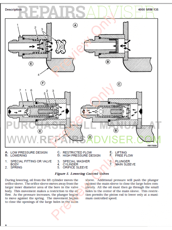 Hyster Class 5 For A177 Internal Combustion Engine Trucks PDF Manual, Manuals for Trucks by www.repairsadviser.com