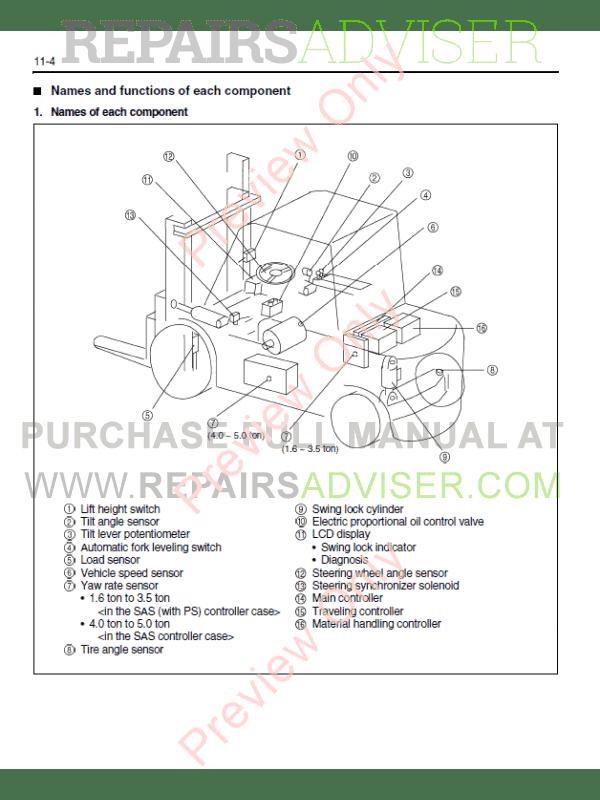 Toyota Electric forklift manual pdf